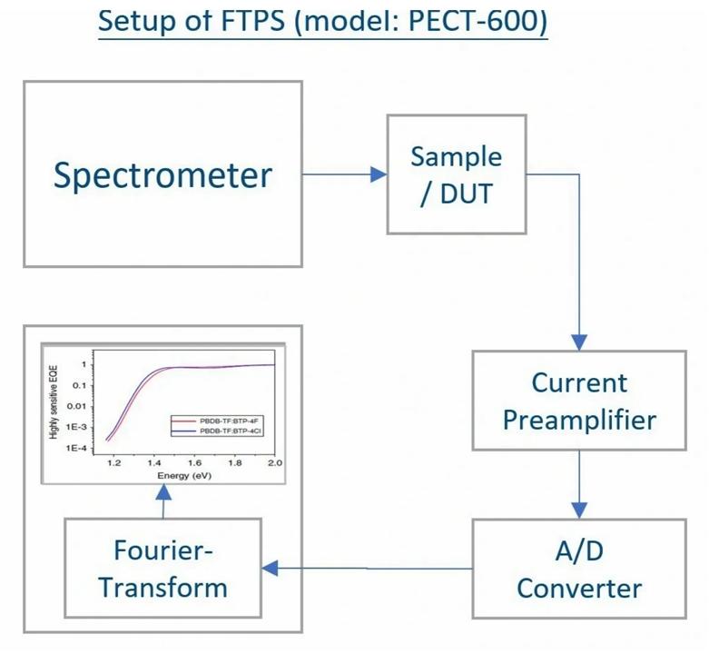 Fourier Transform Photocurrent Spectroscopy (FTPS)