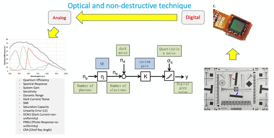 CMOS image sensor tester system design