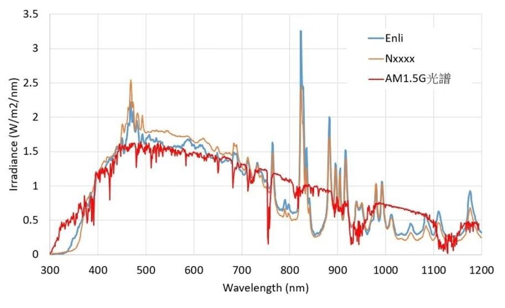 拥有A+级光谱的太阳光模拟器如何更精准评估钙钛矿太阳能电池? B SS X Figure 1 the irradiance spectra and AM1.5G spectrum comparison