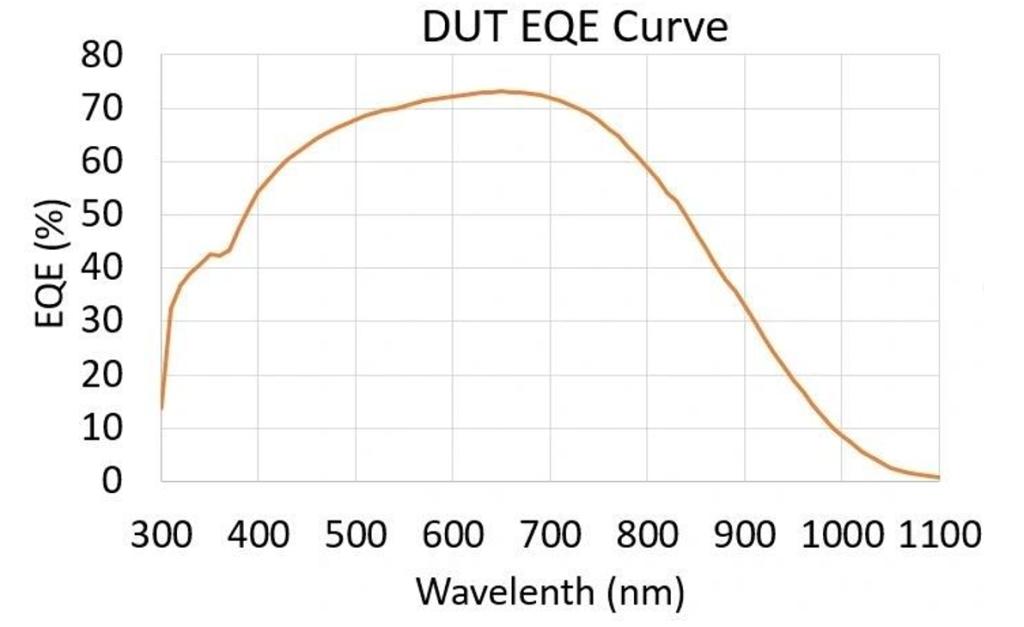 拥有A+级光谱的太阳光模拟器如何更精准评估钙钛矿太阳能电池? B SS X Figure 2 DUT EQE Curve