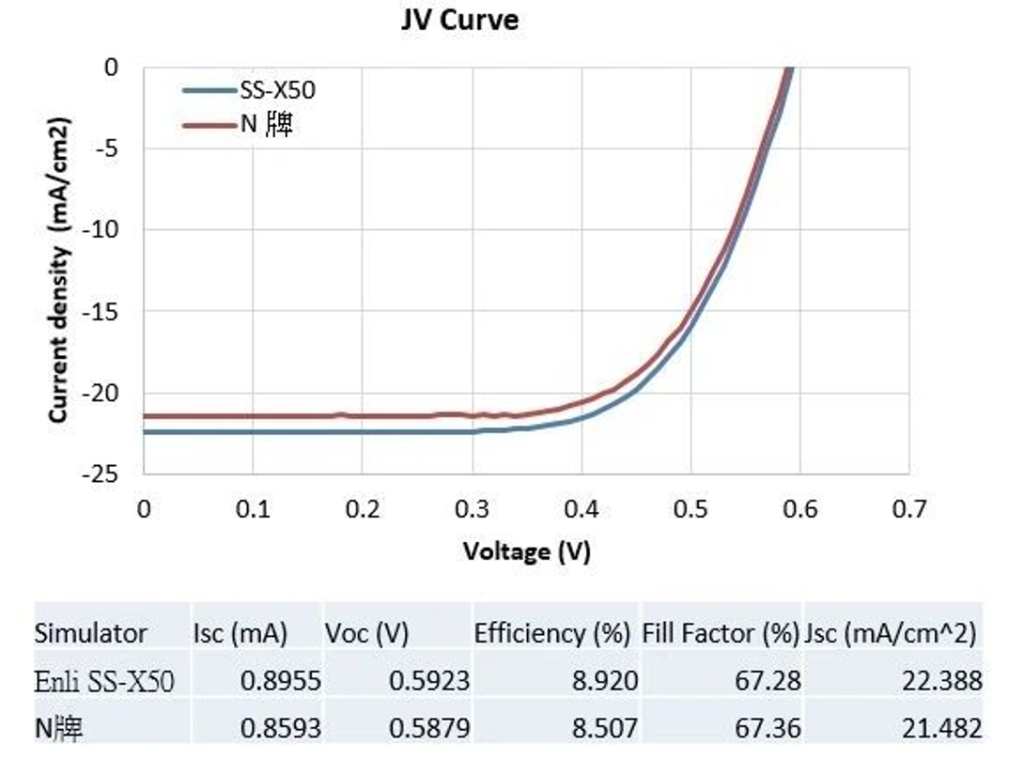 拥有A+级光谱的太阳光模拟器如何更精准评估钙钛矿太阳能电池? B SS X Figure 3 The IV curves and solar cell performance parameters.