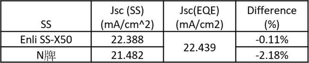 拥有A+级光谱的太阳光模拟器如何更精准评估钙钛矿太阳能电池? B SS X Table 4 JscSS and JscEQE comparison table.