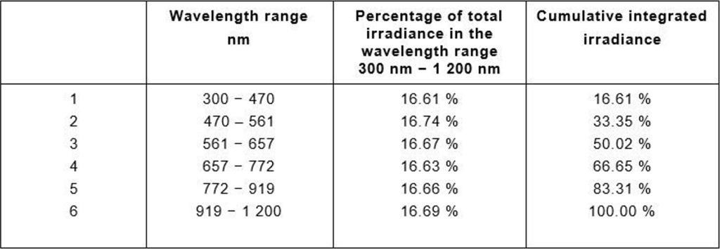 拥有A+级光谱的太阳光模拟器如何更精准评估钙钛矿太阳能电池? Table 1 AM1.5G reference solar spectral irradiance