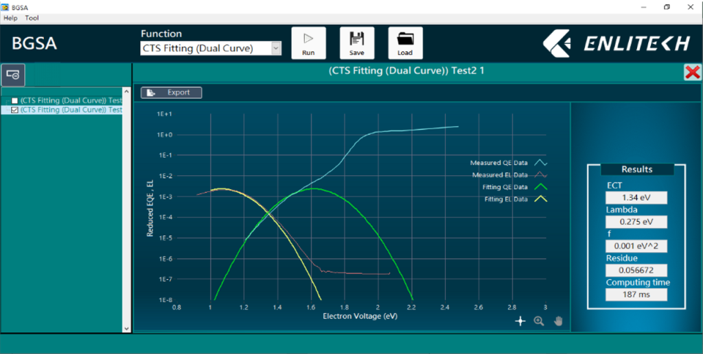 CTS Dual-fitting