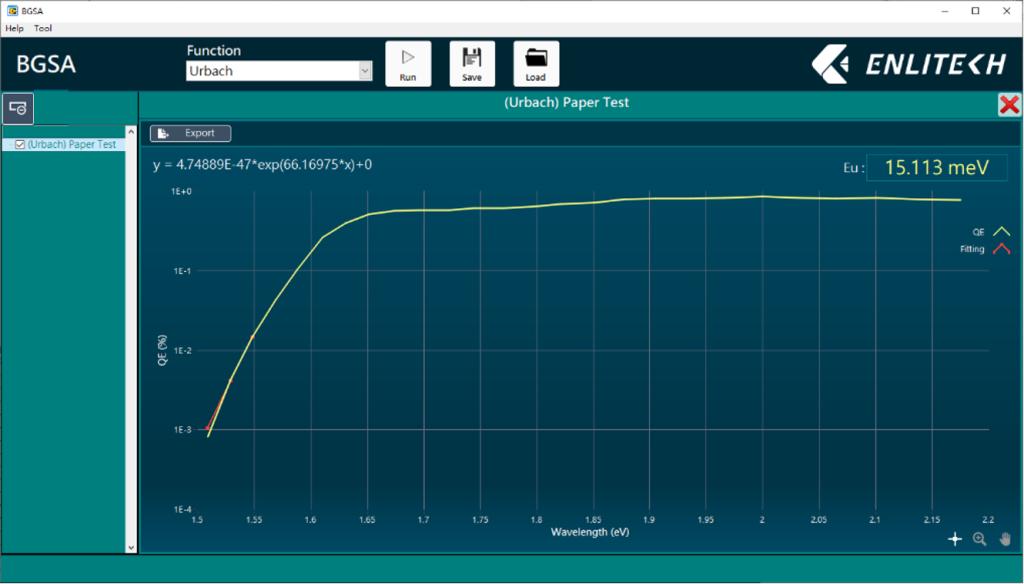 Perovskite PV and Organic PV Display of Urbach energy Eu analysis