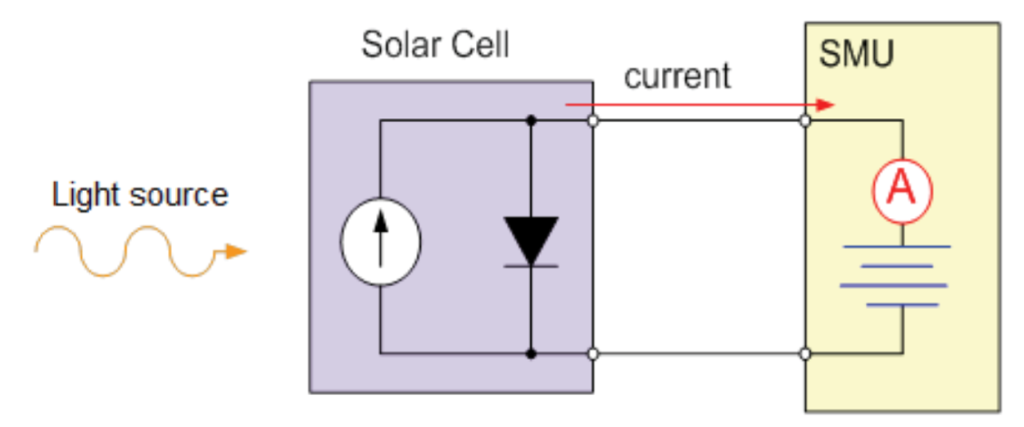 Accurate PV Testing