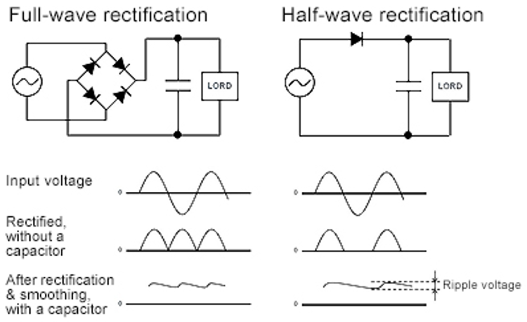 Full-wave rectifier and half-wave rectifier circuit.