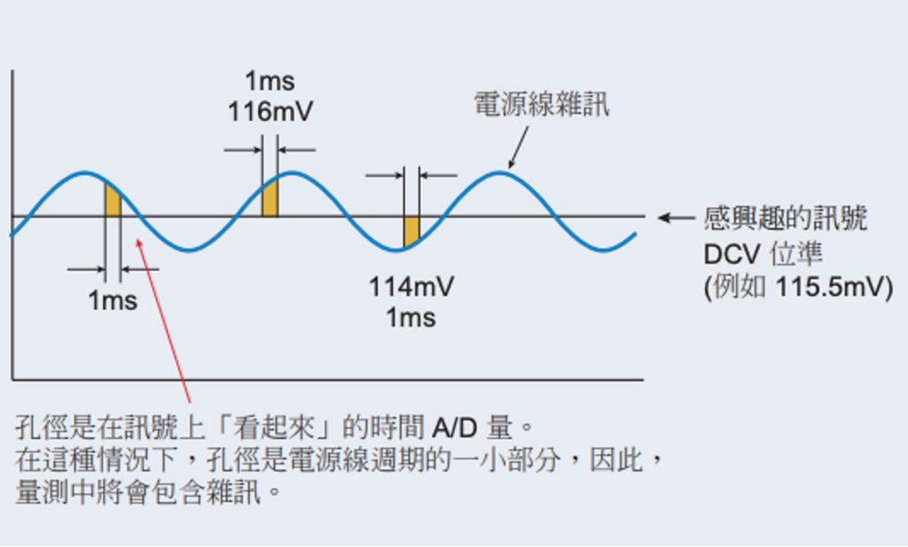 time axis & voltage value NPLC=0.1
