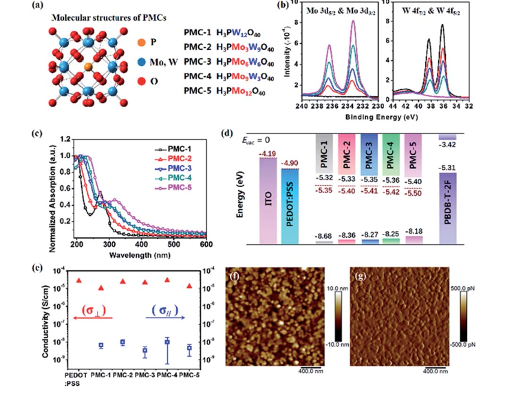 The chemical structure and photophysics of PMCs. 藉由無障礙界面無機電子轉移複合物,獲得14.3%大面積OSC有機太陽能電池PCE認證