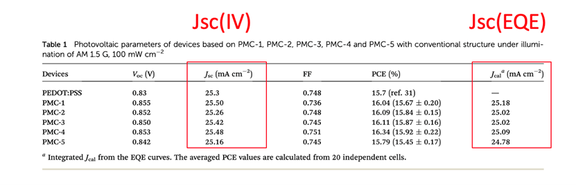 Photovoltaic parameters of devices