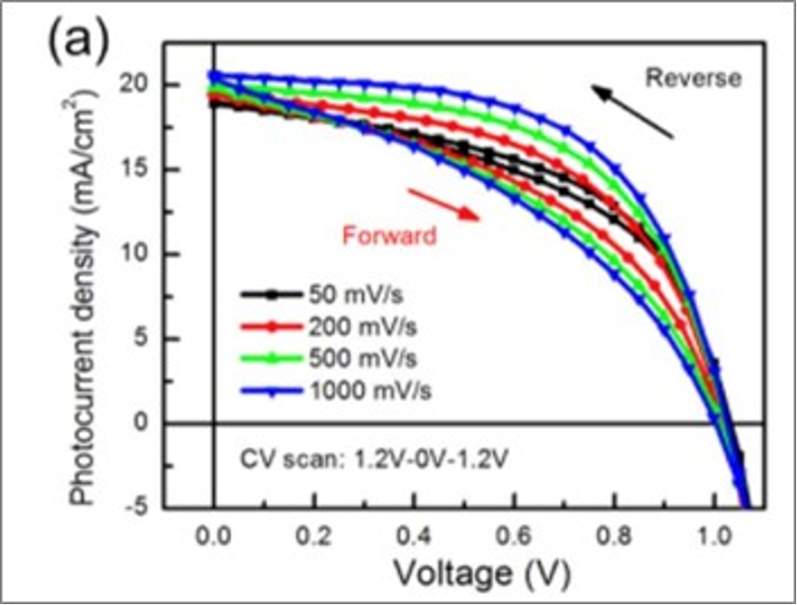 IV curve results of the perovskite solar cell
