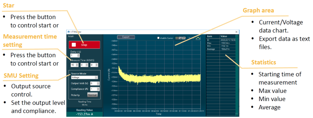 IT (Current versus time) monitoring tool
