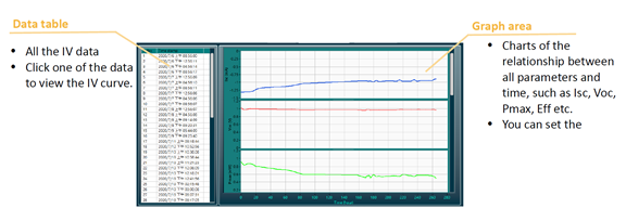 Result data of the light soaking (MPPT) measurement.