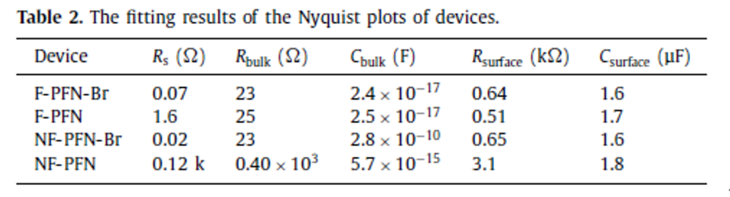 Fitting results of the Nyquist plot of the device.
