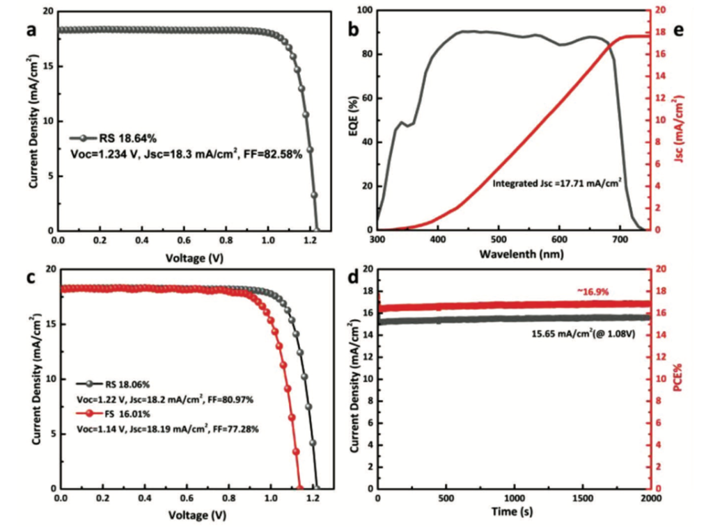 J-V characteristics of the best inorganic CsPbI3-xBrx perovskite solar cell