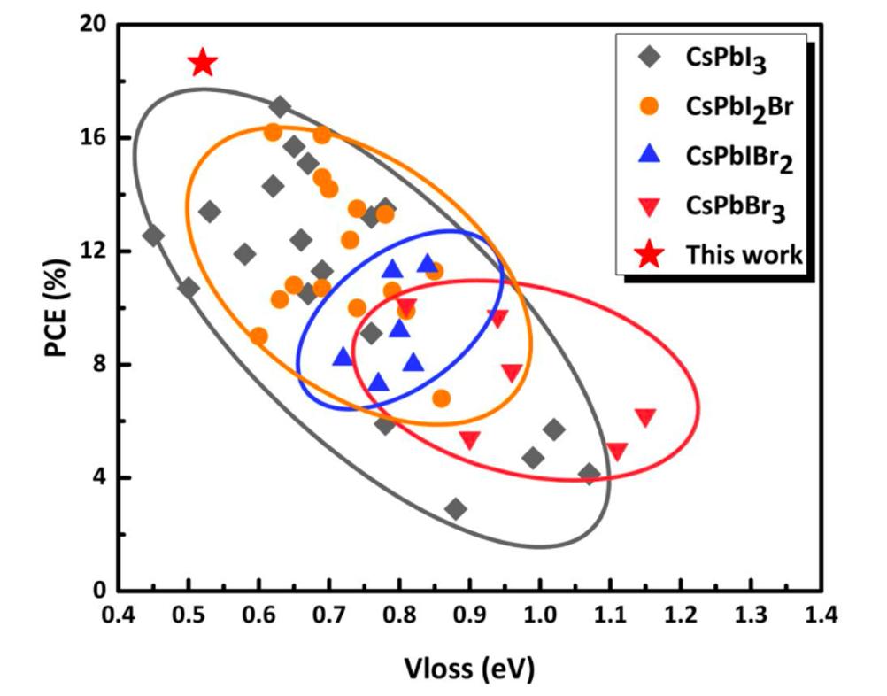 PCE and Voc-loss of inorganic perovskite solar cells
