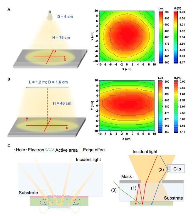 Light Power Distribution (LPD)