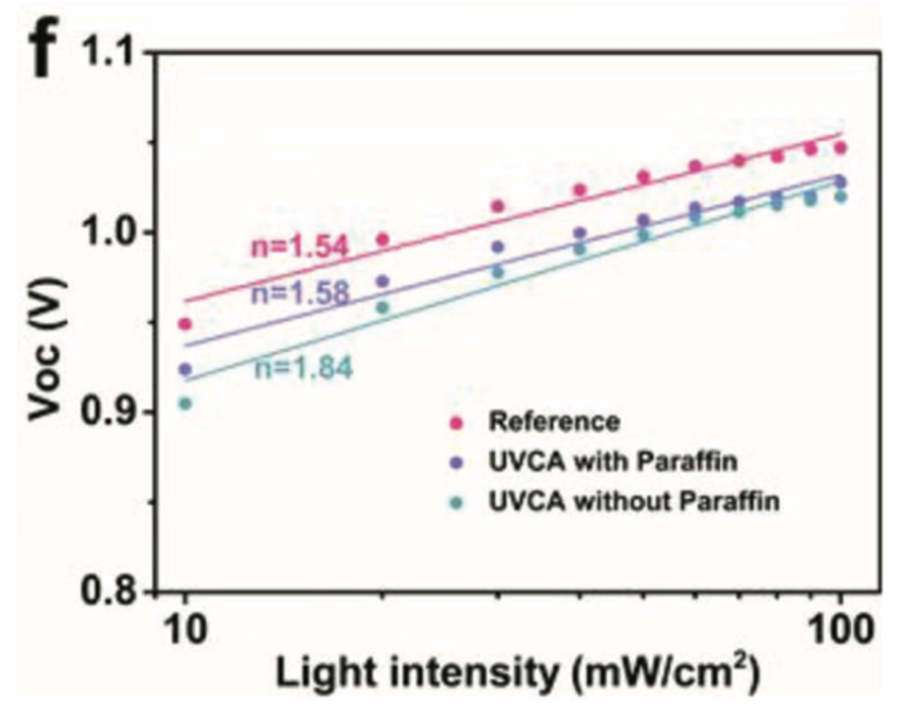 Voc-light-dependent curve and ideality factor n