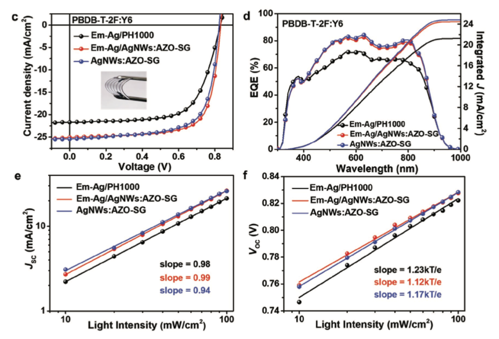 Photovoltaic performance of the PBDB-T-2FY6-based flexible OSCs