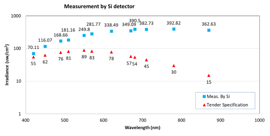 The monochromatic light intensities at different wavelengths of SG-O CIS wafer level tester from UV, VIS, to NIR and SWIR. The light intensity is measured by Si irradiance meter.