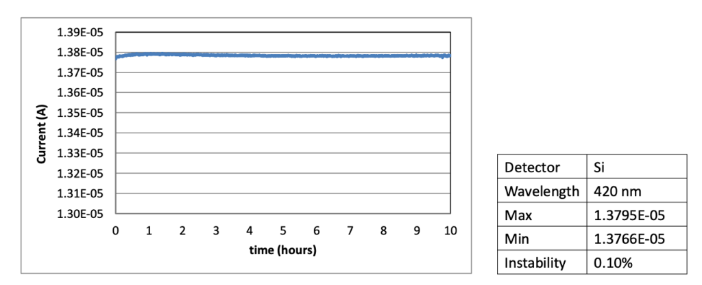 The light intensity short term instability is tested at 420nm monochromatic light output. The light instability is monitored by the Si irradiance meter for 10hrs. The instability is 0.1% for 10hrs.
