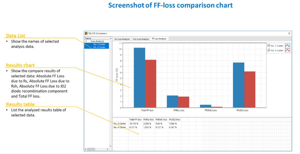 FF-loss comparison