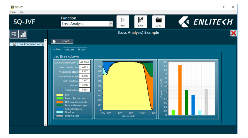Highly efficient solar cell voltage loss / current loss analyzing software