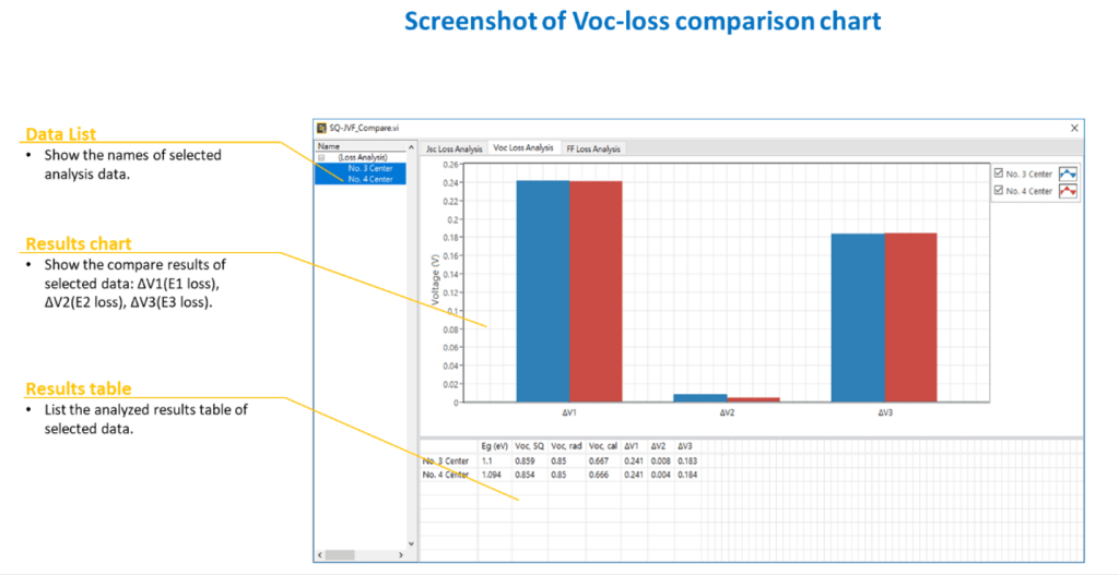 Voc-loss comparison