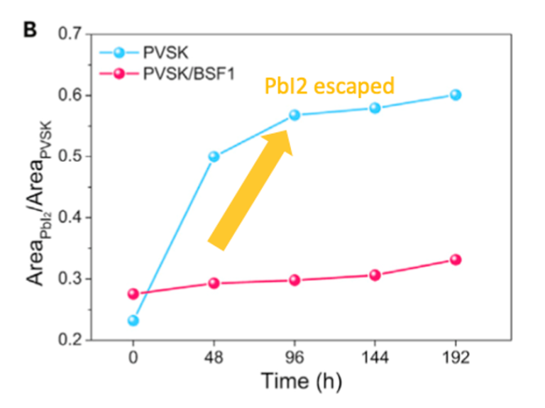 XRD峰值比證明鈣鈦礦分解成PbI2