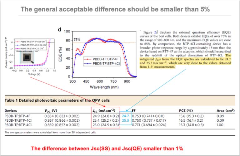 difference between Jsc (EQE) and Jsc (IV) less than 1% 單結電池JV與EQE精準比對