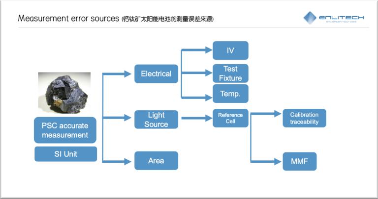 单结电池 JV 与 EQE 精准测量与比对 HZB measurement error sources 單結電池JV與EQE精準比對