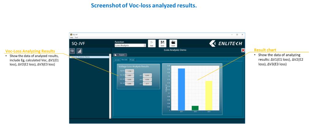 Voc-loss analyzed results 分析結果