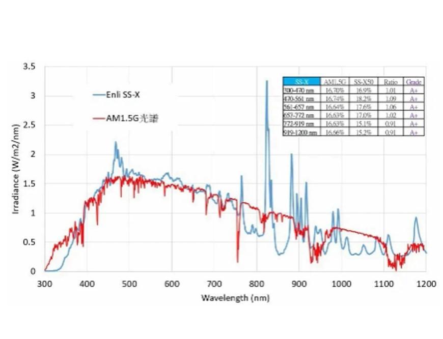 Solar-Simulator-AM1.5G