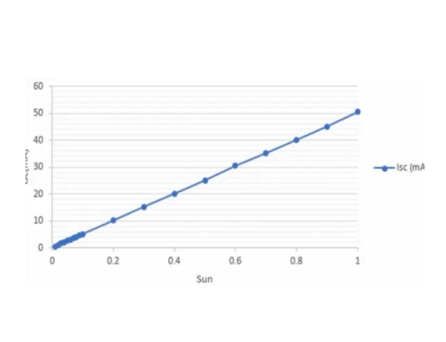 Solar-Simulato-patent-for-auto-light- intensity