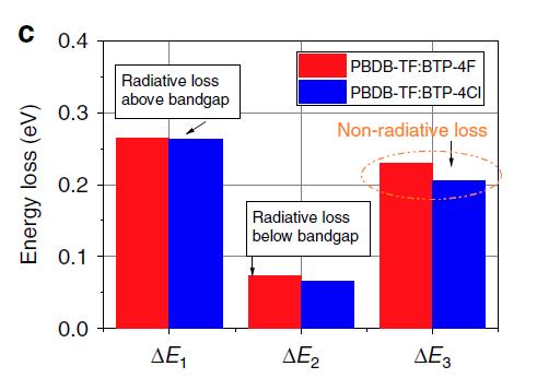 超24.82%效率!Voc损耗分析技术助力UNIST大面积钙钛矿电池 UNIST 2019 Nature Communication Radiative loss