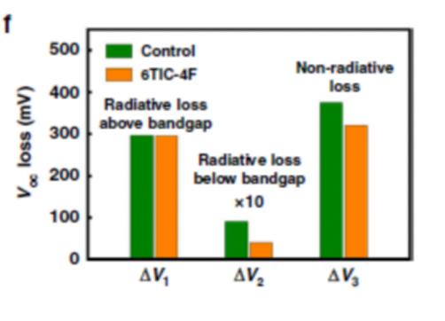 超24.82%效率!Voc损耗分析技术助力UNIST大面积钙钛矿电池 UNIST Nature Communication radiative loss 1