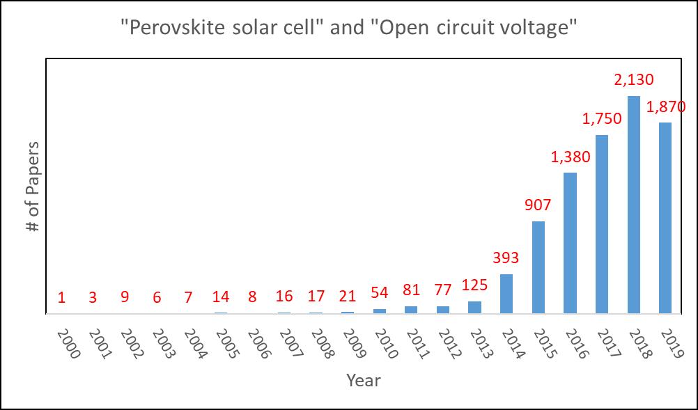Perovskite solar cells and open circuit voltage