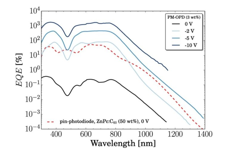 The external quantum efficiency EQE comparison of PM-OPD and traditional PIN photodiode
