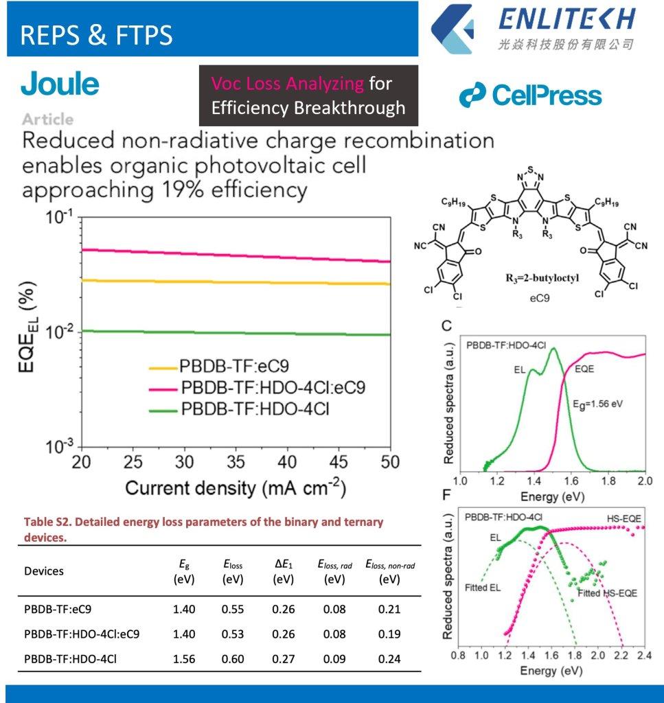 Voc Loss Analyzing for Efficiency Breakthrough Joule CellPress REPS FTPS