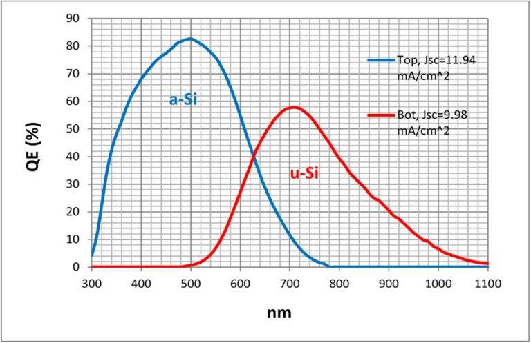 量子效率/光譜響應/IPCE量測技術 01 創造高效率電池的絕佳工具 堆疊型矽薄膜太陽能電池量子效率 QE