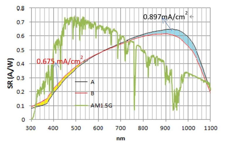 太陽能電池光譜響應與AM1.5G