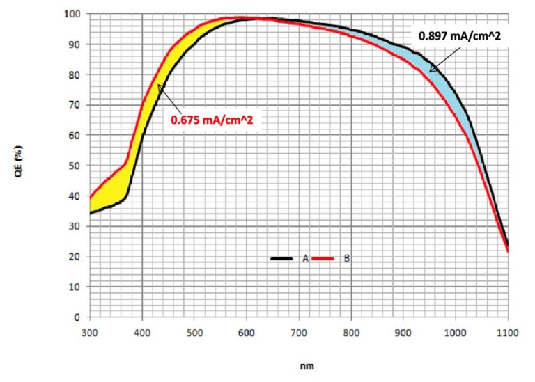 量子效率/光譜響應/IPCE量測技術 01 創造高效率電池的絕佳工具 太陽能電池 量子效率 QE