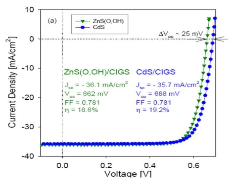 Quantum Efficiency 流電壓效率圖 量子效率
