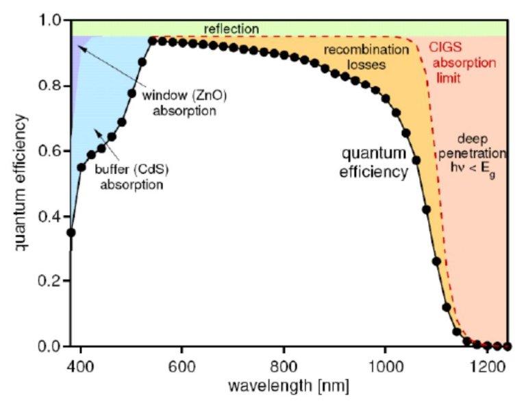 量子效率/光譜響應/IPCE量測技術 01 創造高效率電池的絕佳工具 銅銦鎵硒太陽能電池量子效率光譜 QE