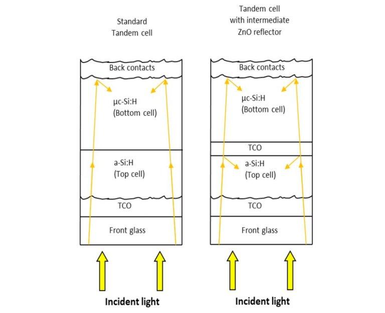 量子效率/光譜響應/IPCE量測技術 01 創造高效率電池的絕佳工具 雙層堆疊型電池 量子效率 QE