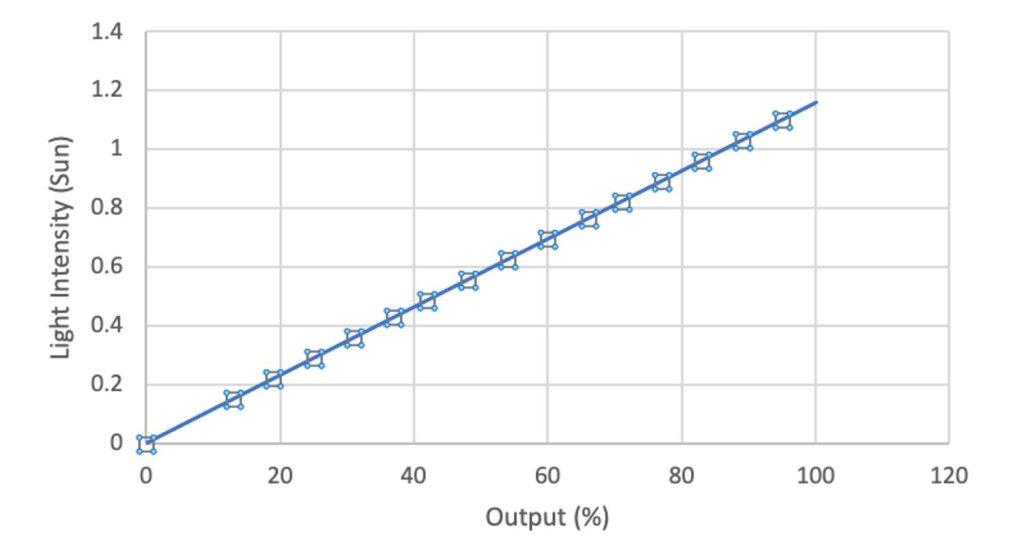 SS-LED50 A LED 太陽光模擬器 控制晶片CI驅動 示波器 SS LED50