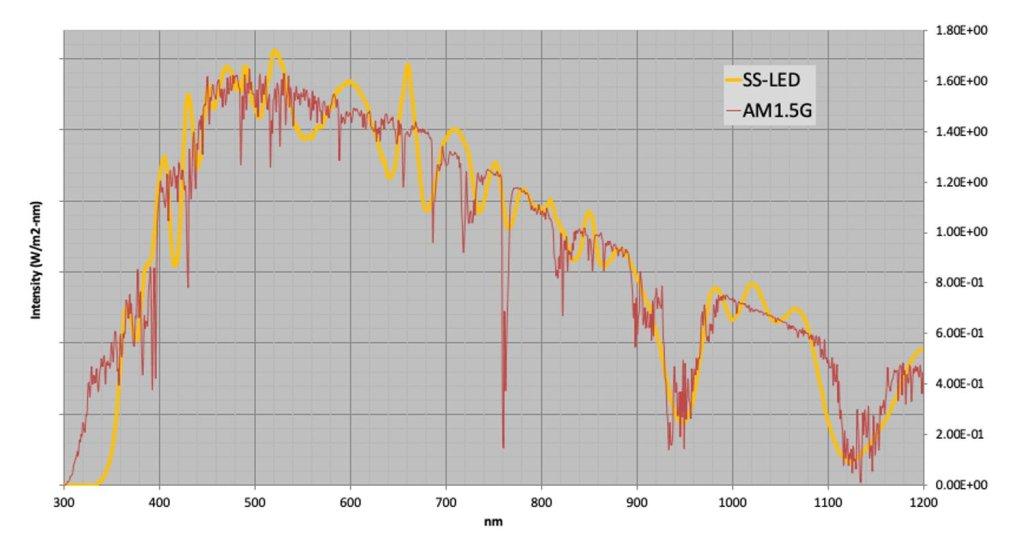 A+ LED 太陽光模擬器 AM1.5G標準太陽光光譜輸出