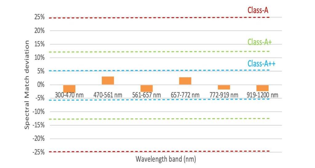 A+ LED 太陽光模擬器 IEC 60904