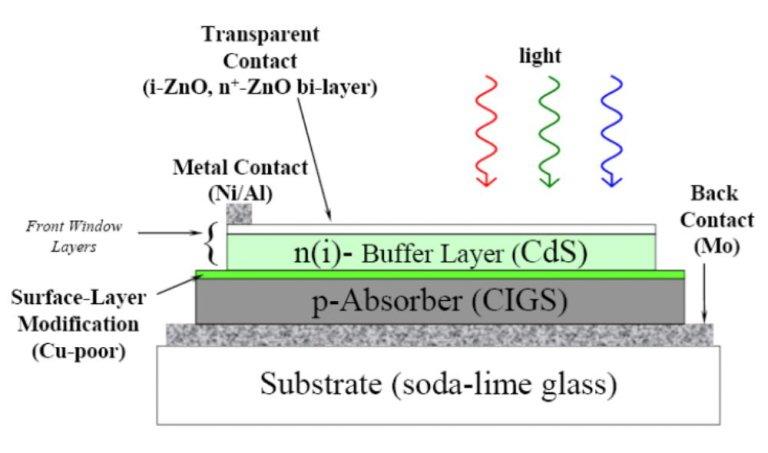 量子效率/光譜響應/IPCE量測技術 01 創造高效率電池的絕佳工具 CIGS銅銦鎵硒太陽能電池元件 QE