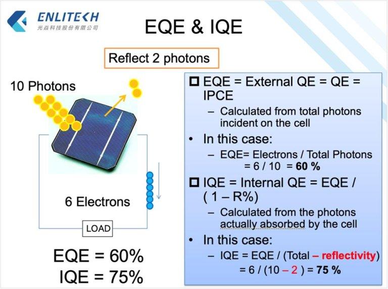 量子效率/光譜響應/IPCE量測技術 01 創造高效率電池的絕佳工具 Quantum Efficiency 量子效率定義 EQE IQE